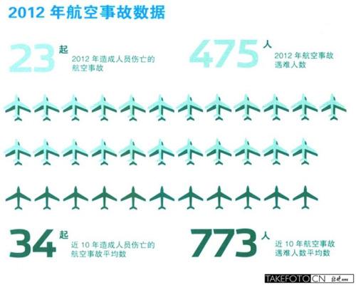 乘坐飞机注意事项 乘坐飞机安全吗
